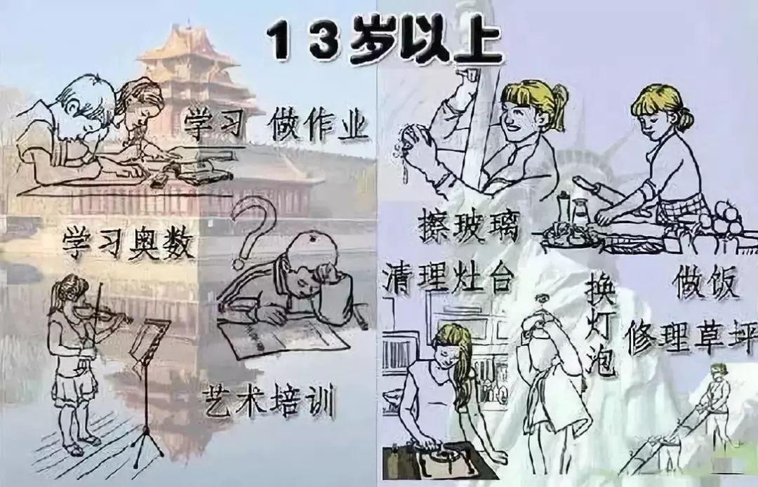 家务劳动主题手绘画